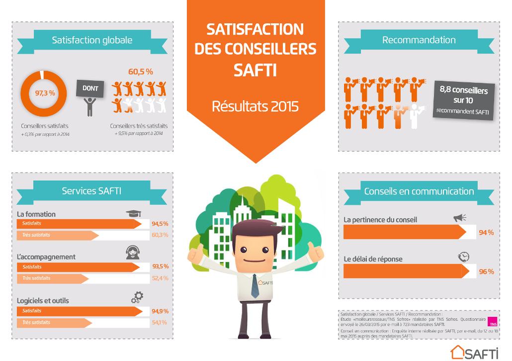 SAFTI concilie croissance et satisfaction avec brio !